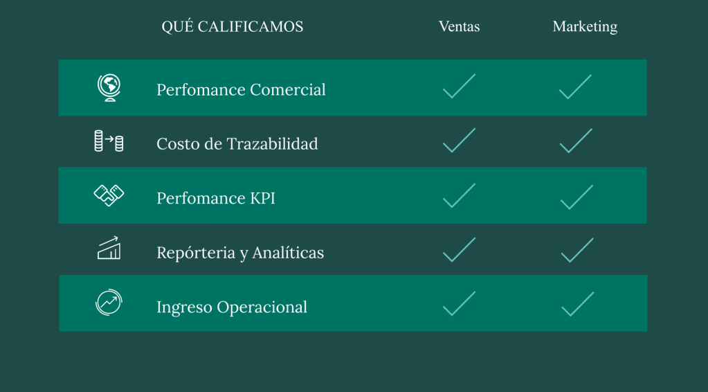 Instrumentos para Evaluar Métricas de Marketing